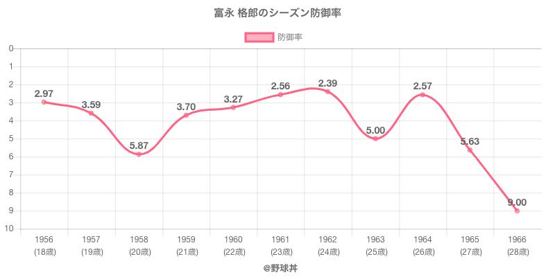 富永 格郎のシーズン防御率