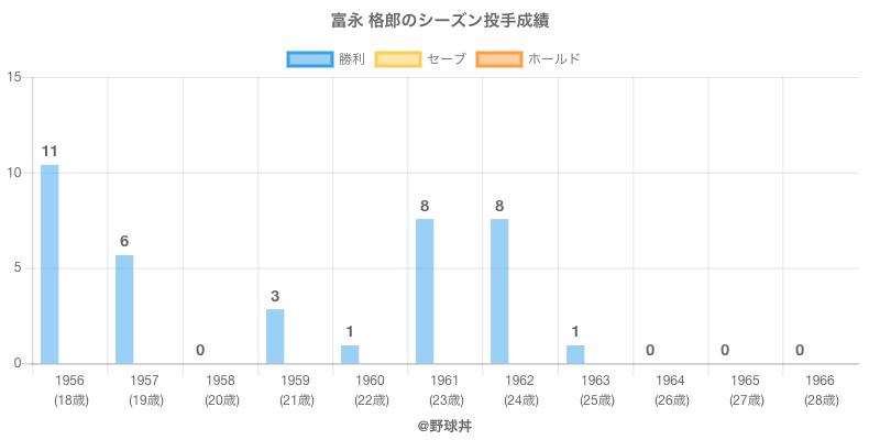 #富永 格郎のシーズン投手成績