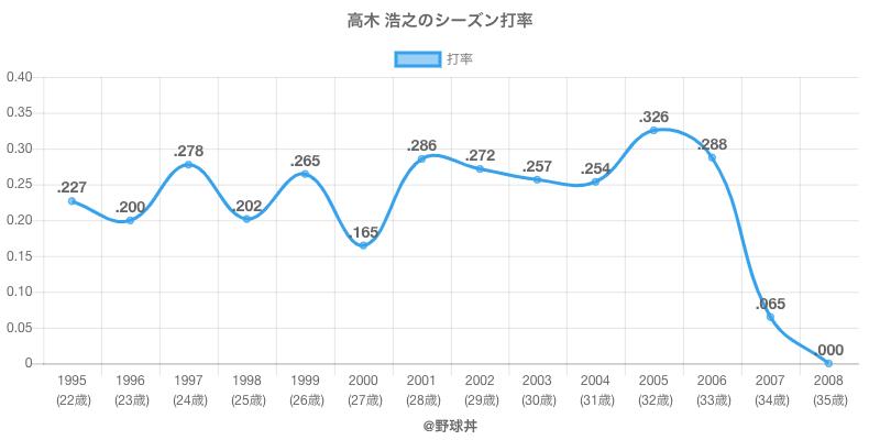 高木 浩之のシーズン打率