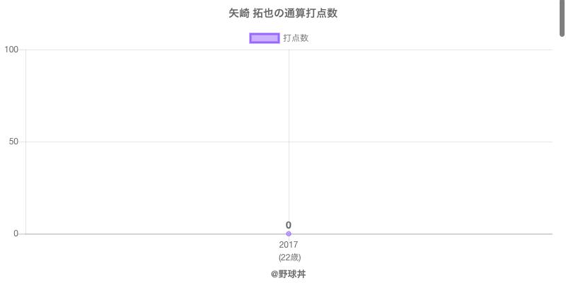 #矢崎 拓也の通算打点数
