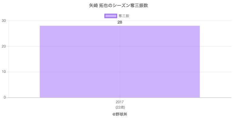 #矢崎 拓也のシーズン奪三振数