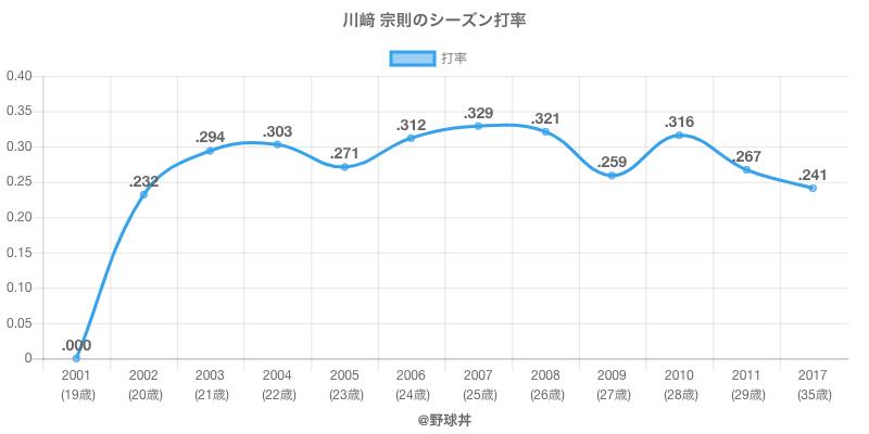 川﨑 宗則のシーズン打率