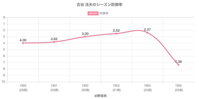 古谷 法夫のシーズン防御率