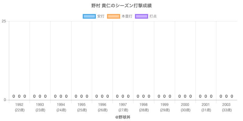 #野村 貴仁のシーズン打撃成績