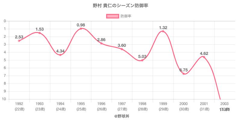 野村 貴仁のシーズン防御率