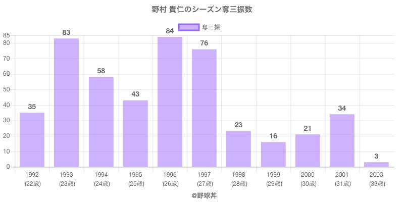 #野村 貴仁のシーズン奪三振数
