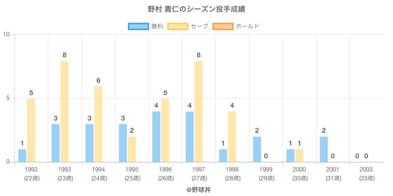 #野村 貴仁のシーズン投手成績
