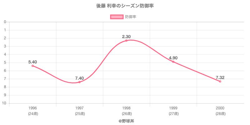後藤 利幸のシーズン防御率