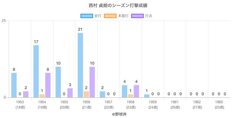 #西村 貞朗のシーズン打撃成績