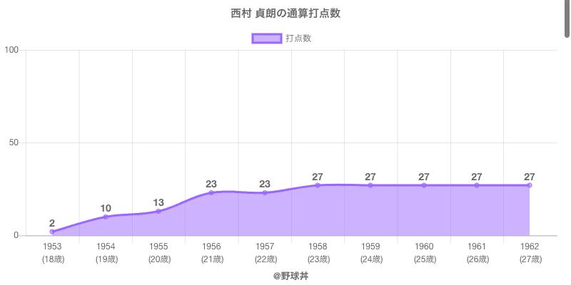 #西村 貞朗の通算打点数