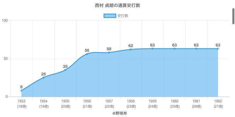 #西村 貞朗の通算安打数