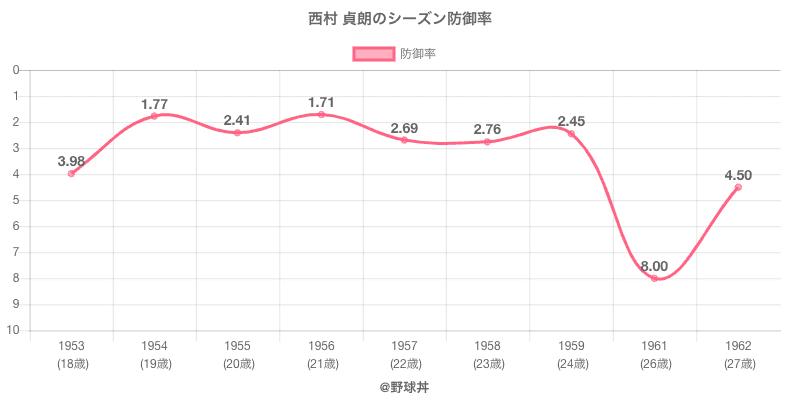 西村 貞朗のシーズン防御率