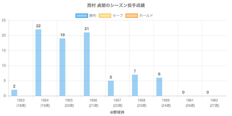 #西村 貞朗のシーズン投手成績