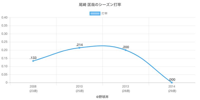 尾崎 匡哉のシーズン打率