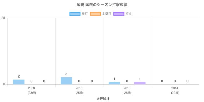 #尾崎 匡哉のシーズン打撃成績
