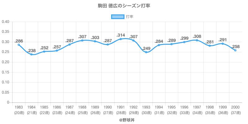 駒田 徳広のシーズン打率