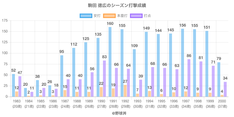 #駒田 徳広のシーズン打撃成績