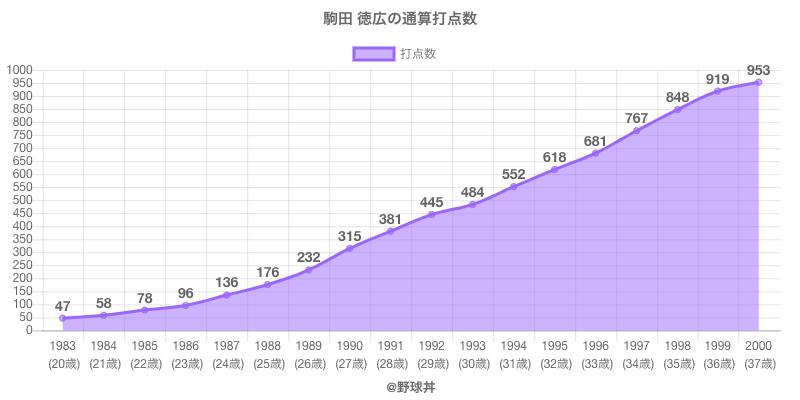 #駒田 徳広の通算打点数