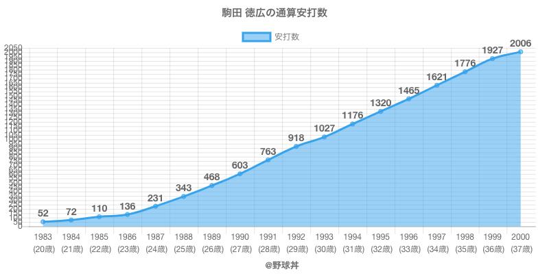 #駒田 徳広の通算安打数