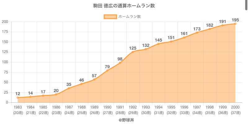 #駒田 徳広の通算ホームラン数