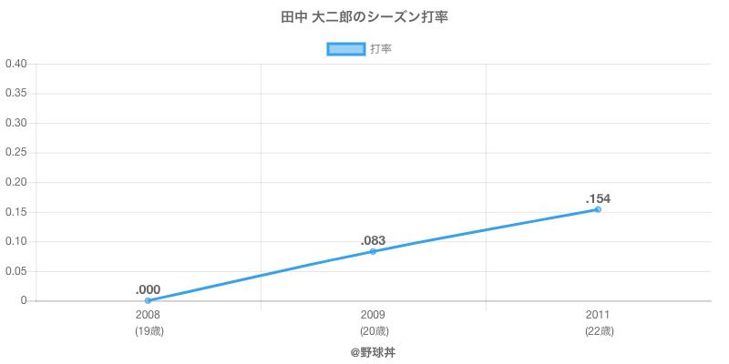 田中 大二郎のシーズン打率