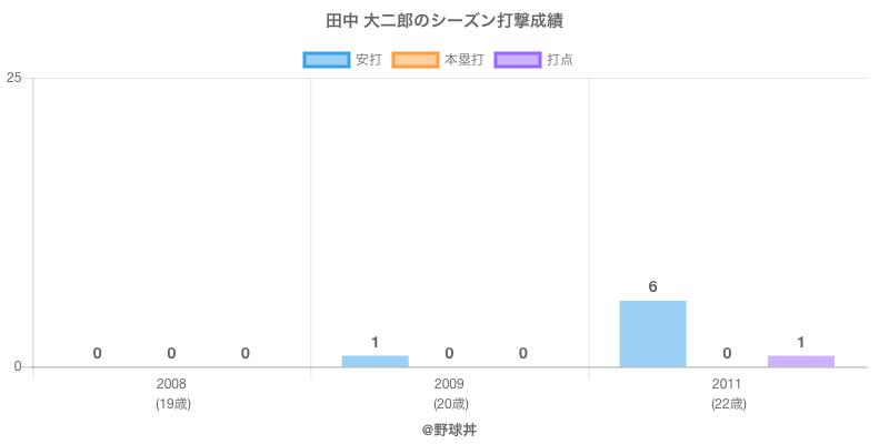 #田中 大二郎のシーズン打撃成績