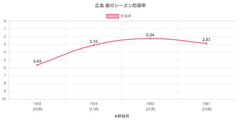 広島 衛のシーズン防御率