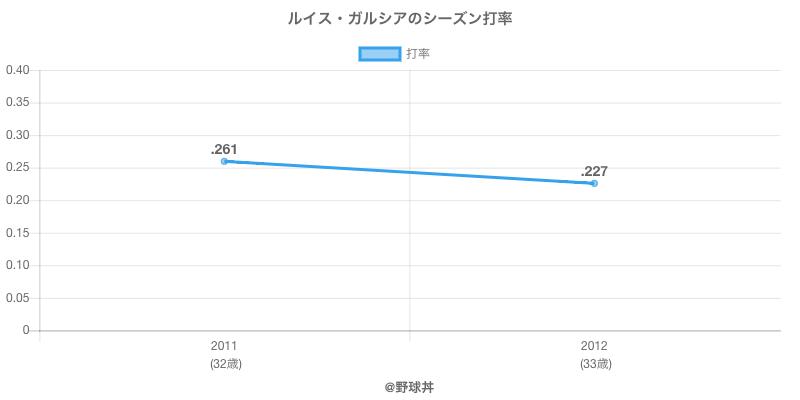ルイス・ガルシアのシーズン打率