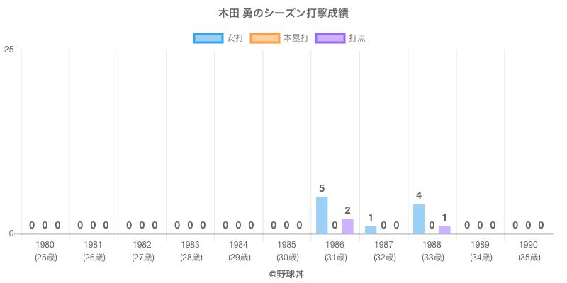 #木田 勇のシーズン打撃成績