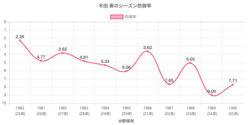 木田 勇のシーズン防御率