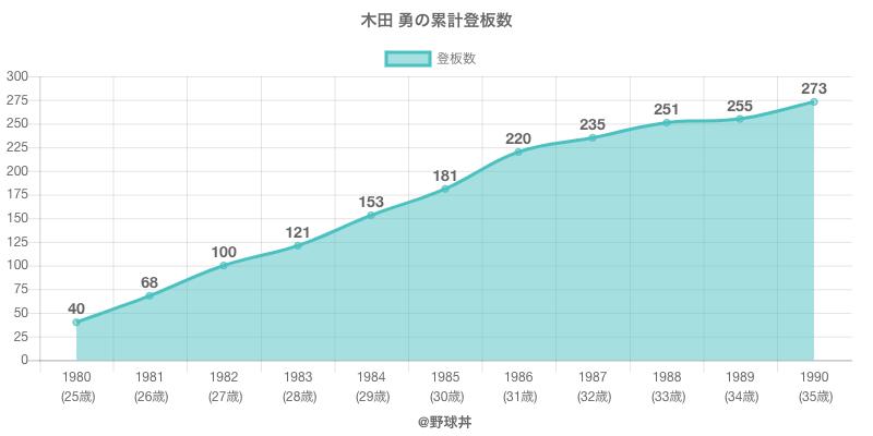 #木田 勇の累計登板数