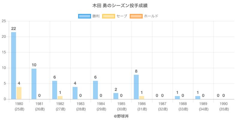 #木田 勇のシーズン投手成績