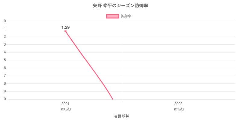 矢野 修平のシーズン防御率