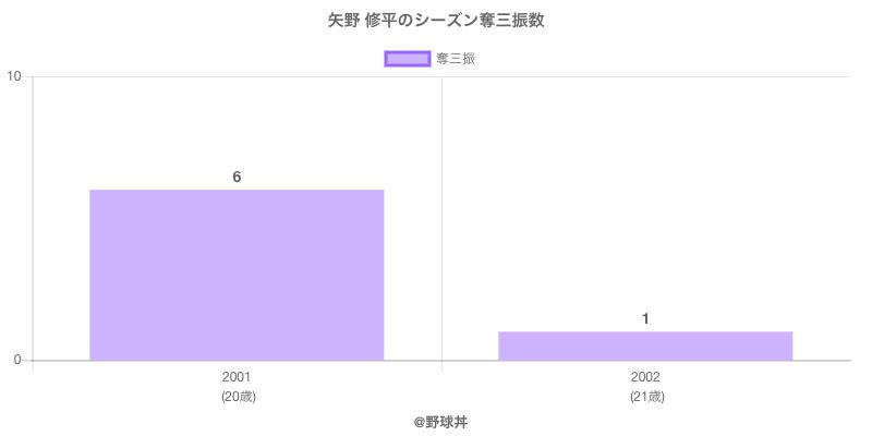 #矢野 修平のシーズン奪三振数