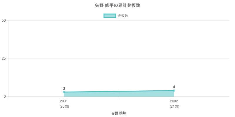 #矢野 修平の累計登板数