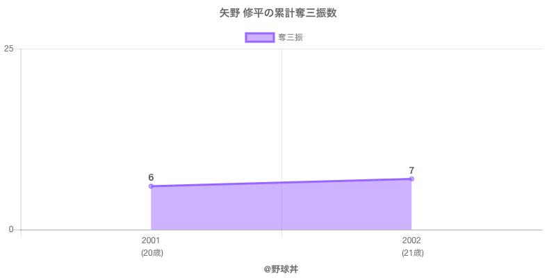 #矢野 修平の累計奪三振数
