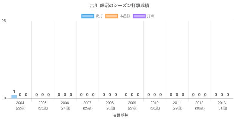 #吉川 輝昭のシーズン打撃成績
