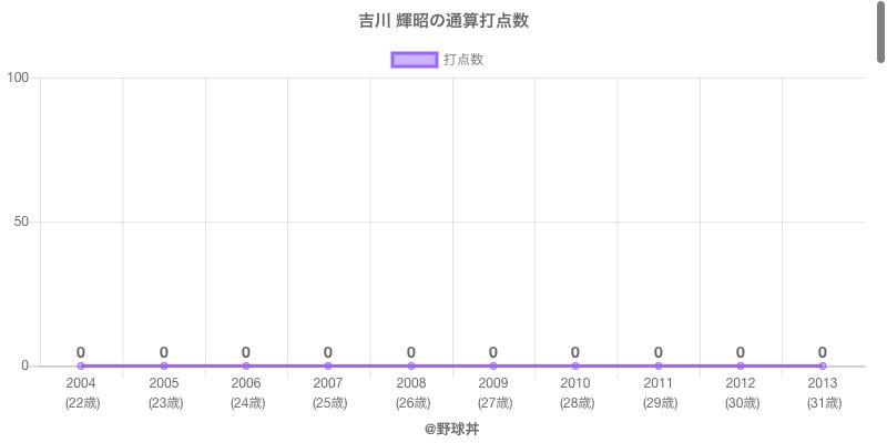 #吉川 輝昭の通算打点数