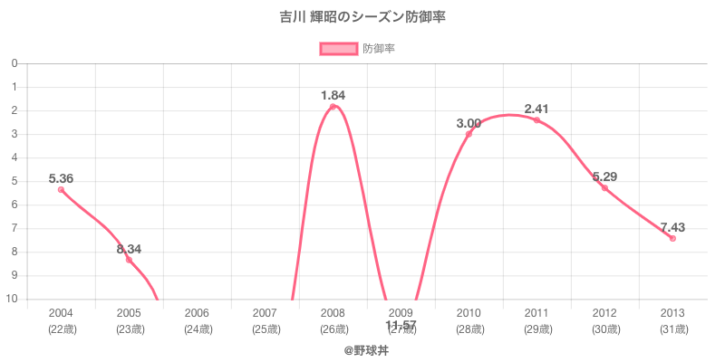 吉川 輝昭のシーズン防御率