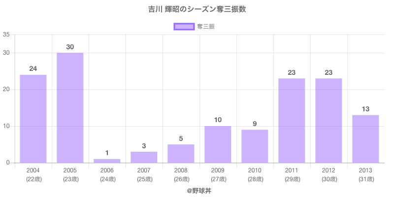#吉川 輝昭のシーズン奪三振数