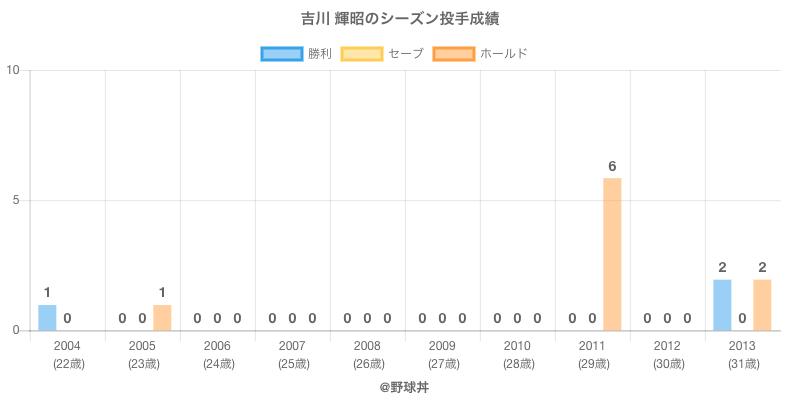 #吉川 輝昭のシーズン投手成績