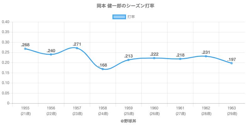 岡本 健一郎のシーズン打率