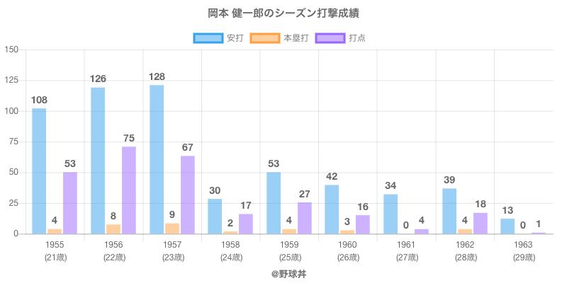 #岡本 健一郎のシーズン打撃成績