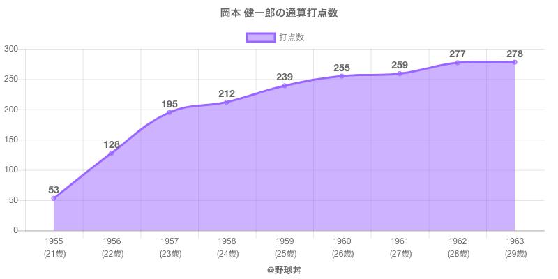 #岡本 健一郎の通算打点数