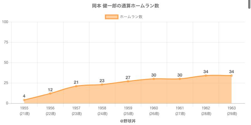 #岡本 健一郎の通算ホームラン数