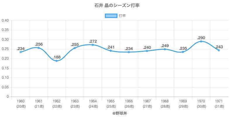 石井 晶のシーズン打率