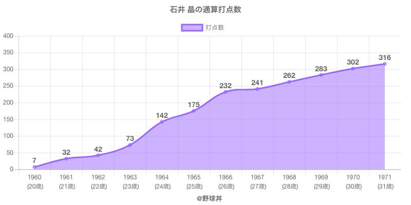 #石井 晶の通算打点数