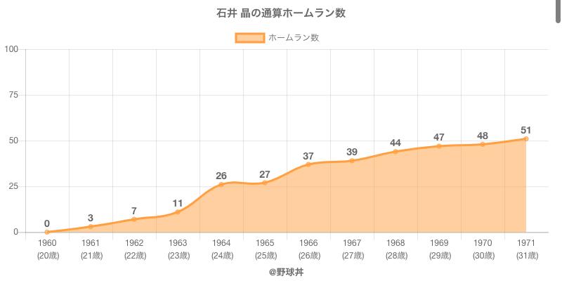 #石井 晶の通算ホームラン数
