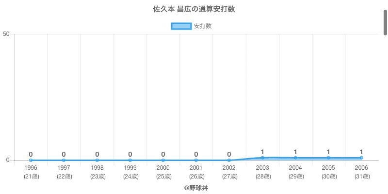 #佐久本 昌広の通算安打数