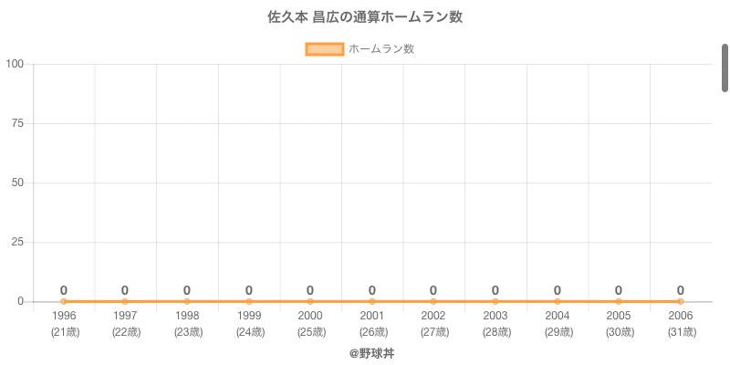 #佐久本 昌広の通算ホームラン数
